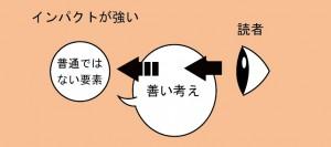 キャラの設定2